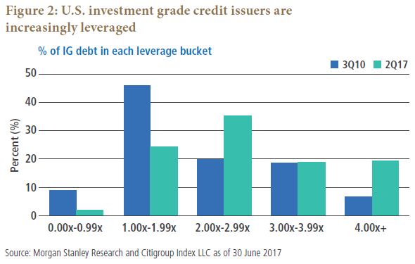 Average interest rate coverage for bbb issuers has improved since to  from  due record low rates see figure also investment grade credit be actively aware of bonds pimco rh