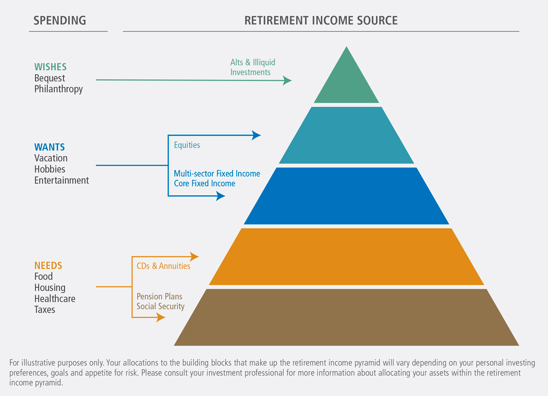 The retirement income pyramid can help address these goals  while guarding against volatility market shocks interest rate risk and other threats to your also building pimco rh