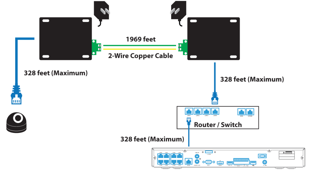 medium resolution of a 2 wire copper cable is then plugged in from one end to the other end where a rj45 ethernet is then plugged into an ip camera