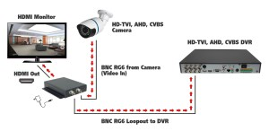 SumoSecurity HDTVI  AHD  CVBS to HDMI Converter with