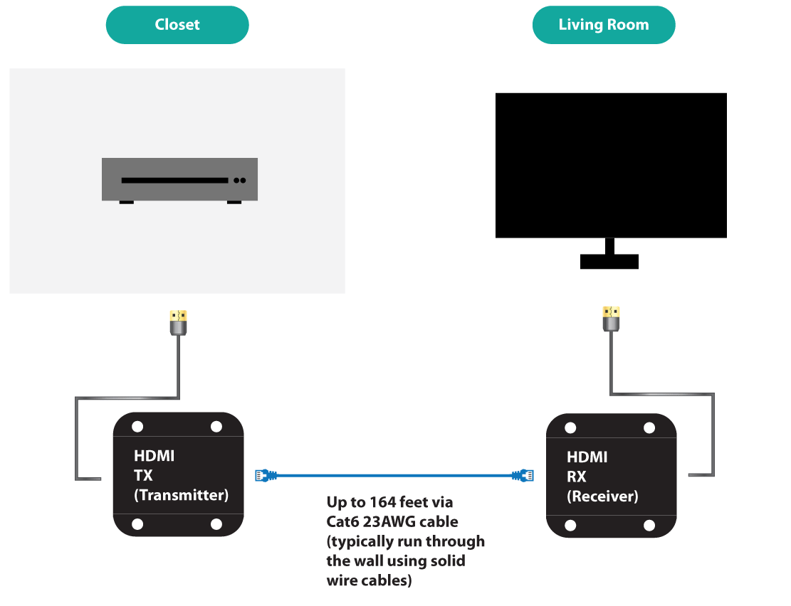 hight resolution of hdmi over cat6 diagram