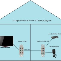 Standard Cat5 Wiring Diagram Cctv Balun And Schematics Component Video Rca Stereo Audio L R Hdtv Over