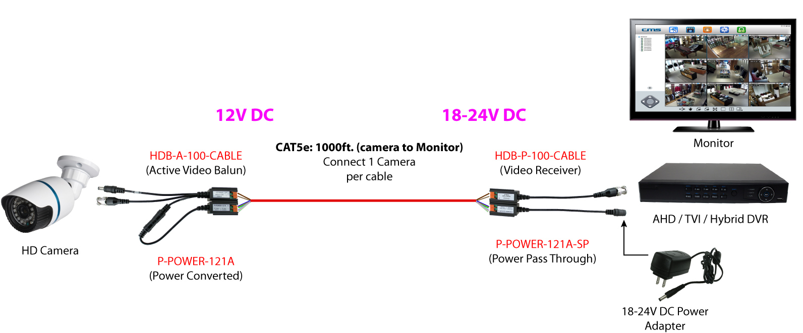 hight resolution of use at least 1 pair of wires in the cable run to transmit power an example diagram is shown below