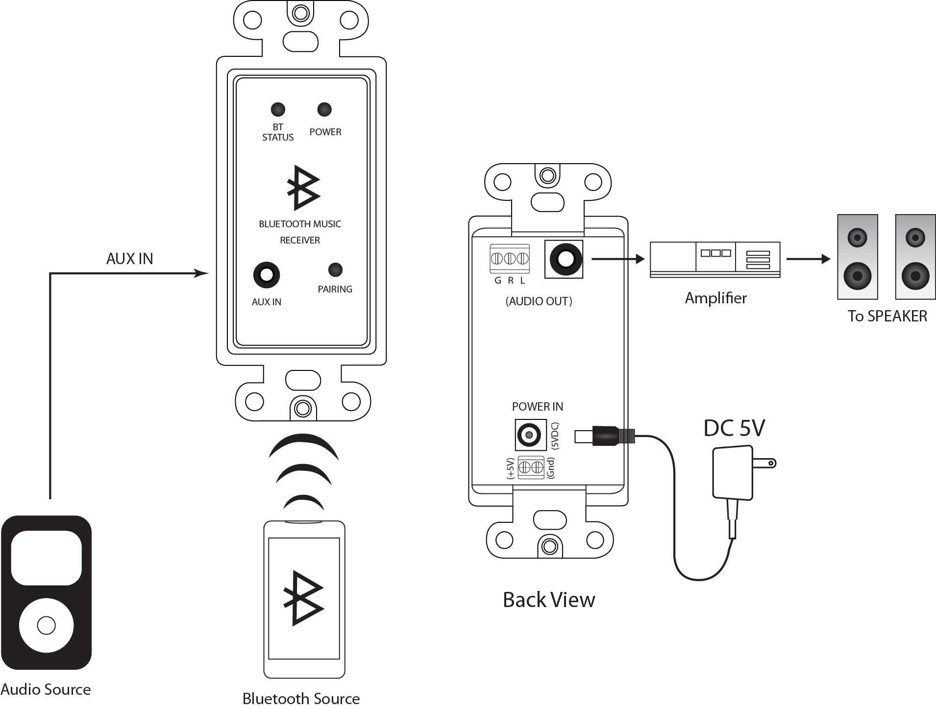 In Wall Stereo Audio And Bluetooth Receiver Wall Plate