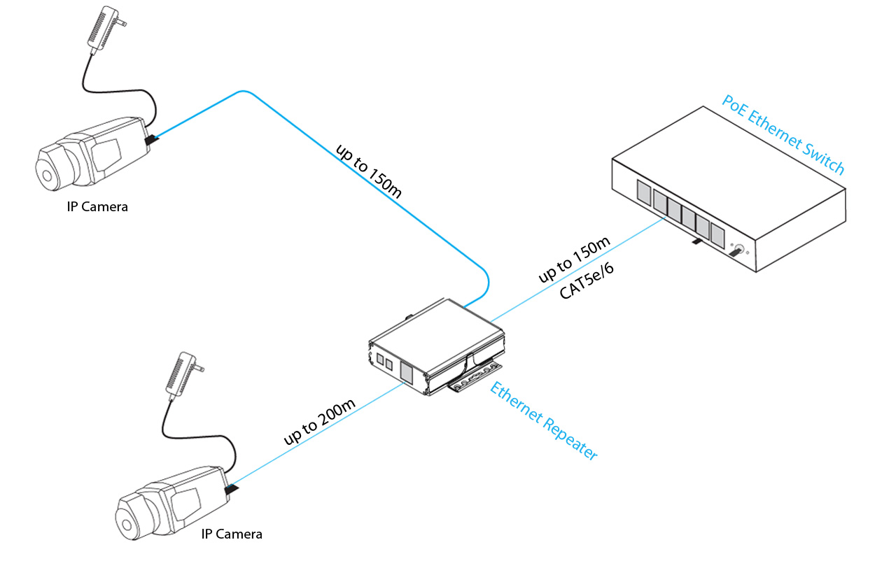 Ethernet Repeater for 2 Devices (300 meters and 350 meters
