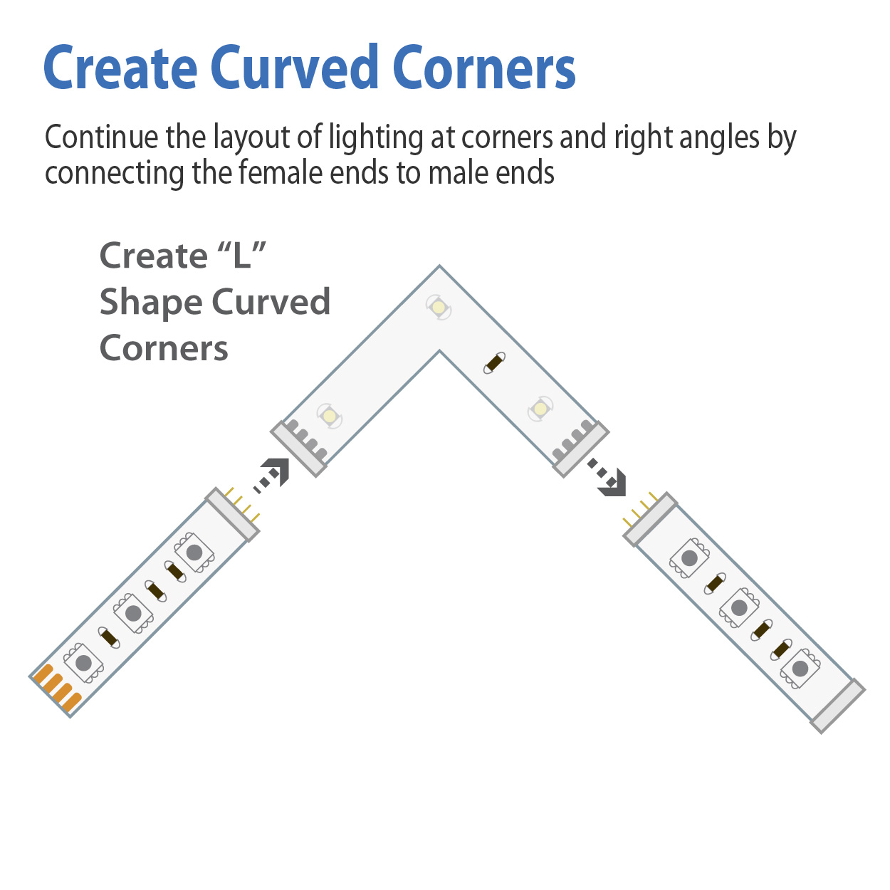 4 pin female to female corner connector l type with 3 led waterproof rgb 5v usb pi manufacturing [ 1250 x 1250 Pixel ]