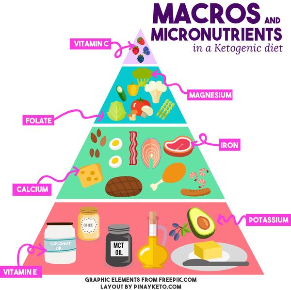 keto diet optimum macros