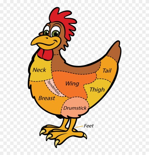 small resolution of mutton clipart chicken wing wholesale cuts of chicken png download
