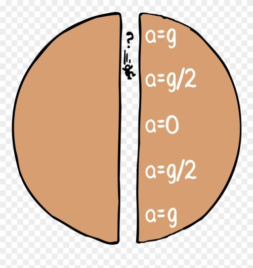 small resolution of 7 gravitational field inside a planet gravitational field inside a planet clipart