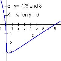 Chapter 1.6 Polynomial and radical Equations by Examples