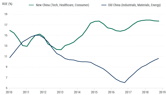 China's Economic Transformation: The Emergence of a New