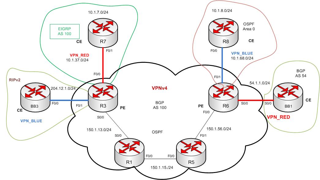 MPLS Layer 3 VPNs Jeff Greene