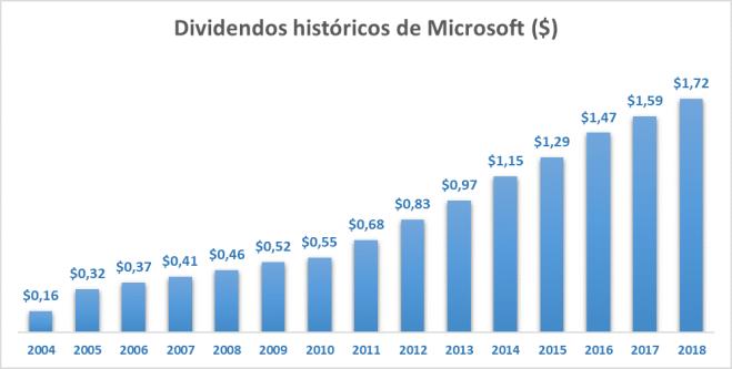Gráfico con los dividendos históricos de Microsoft