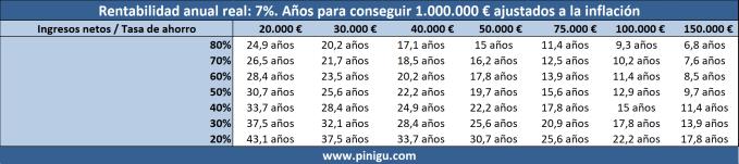 Tiempo necesario para ahorrar 1.000.000 € ahorrando e invirtiendo al 7%