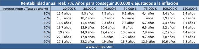 Tiempo necesario para ahorrar 300.000 € ahorrando e invirtiendo al 7%