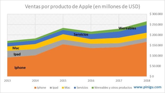 Ventas por producto Apple