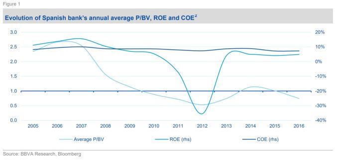ROE y coste de capital en la banca española