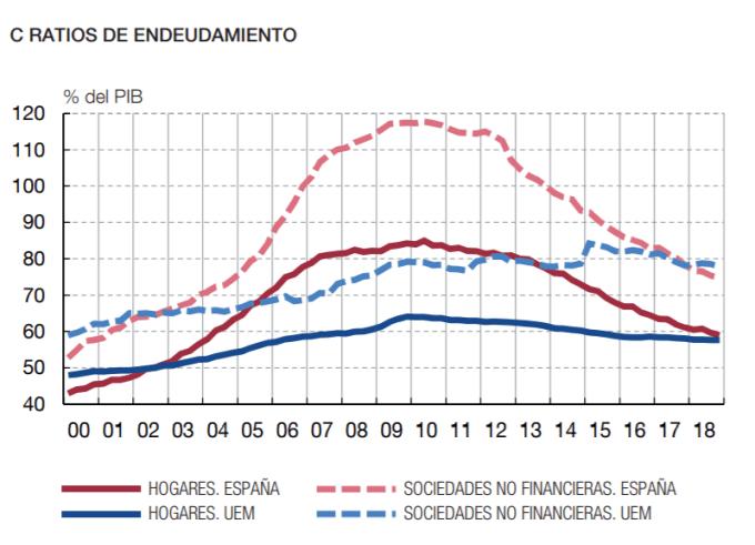 Volumen de crédito del sector privado en España