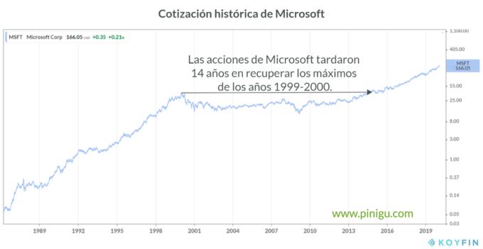 Cotización de Microsoft en la burbuja tecnológica