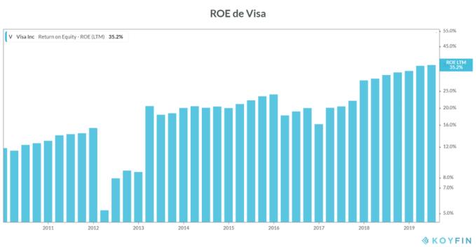 ROE de Visa en 2019