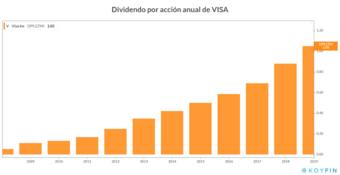 Dividendo por acción de Visa 2019