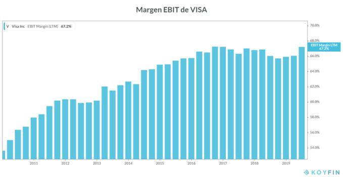 Margen EBIT Visa 2019