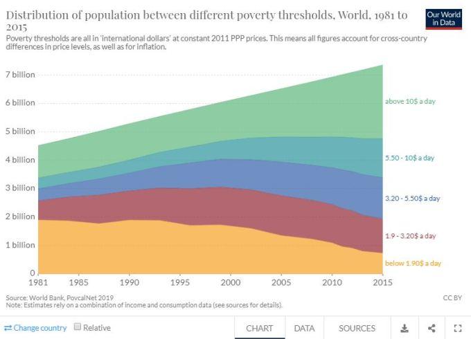 tendencia de la pobreza en el mundo