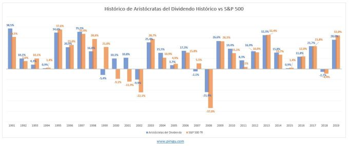 histórico aristócratas del dividendo vs sp500