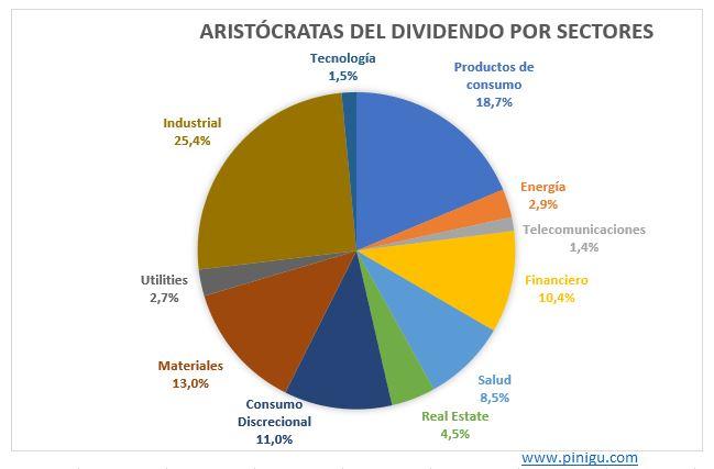 sectores de los aristócratas del dividendo