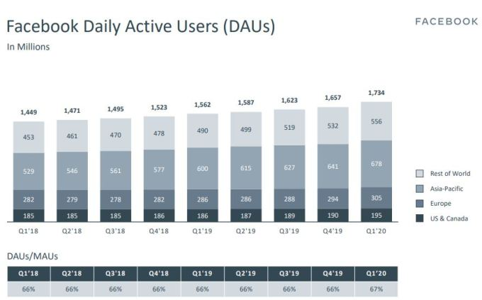 Usuarios activos diarios de facebook en 2020