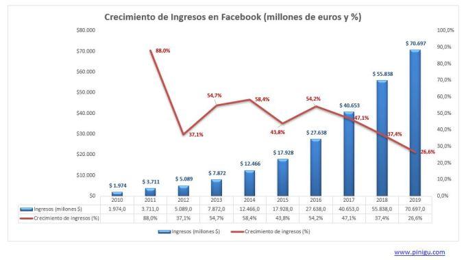 crecimiento ingresos facebook
