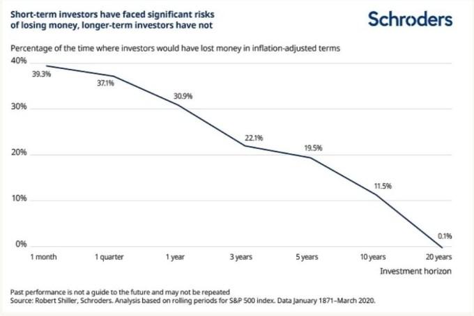 caídas de la bolsa y largo plazo