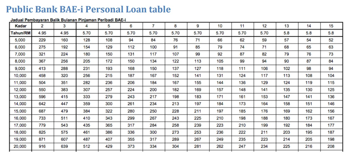 Bank Islam Personal Loan 2017
