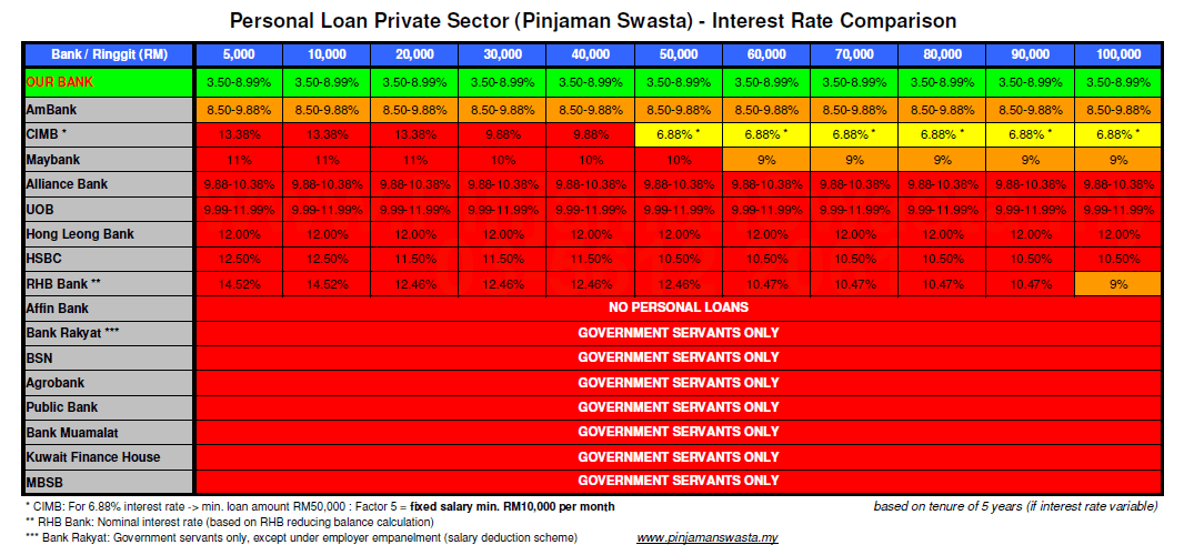 Rate Interest Personal Loan All Banks