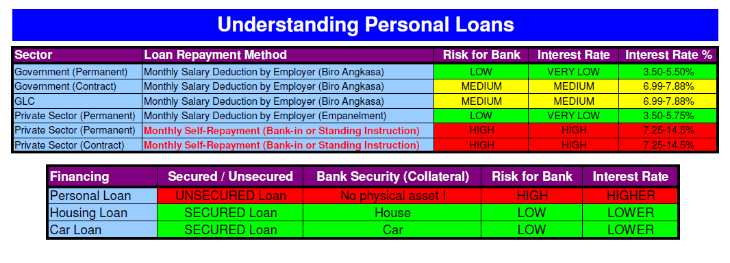 Bank Lowest Interest Rate Personal Loan