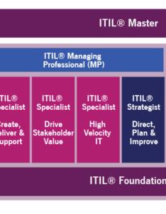 Itil certification scheme  pink elephant also update rh pinkelephant