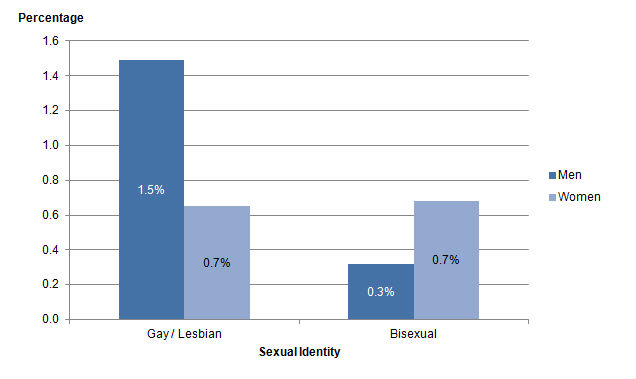 Are there more lesbians than gays