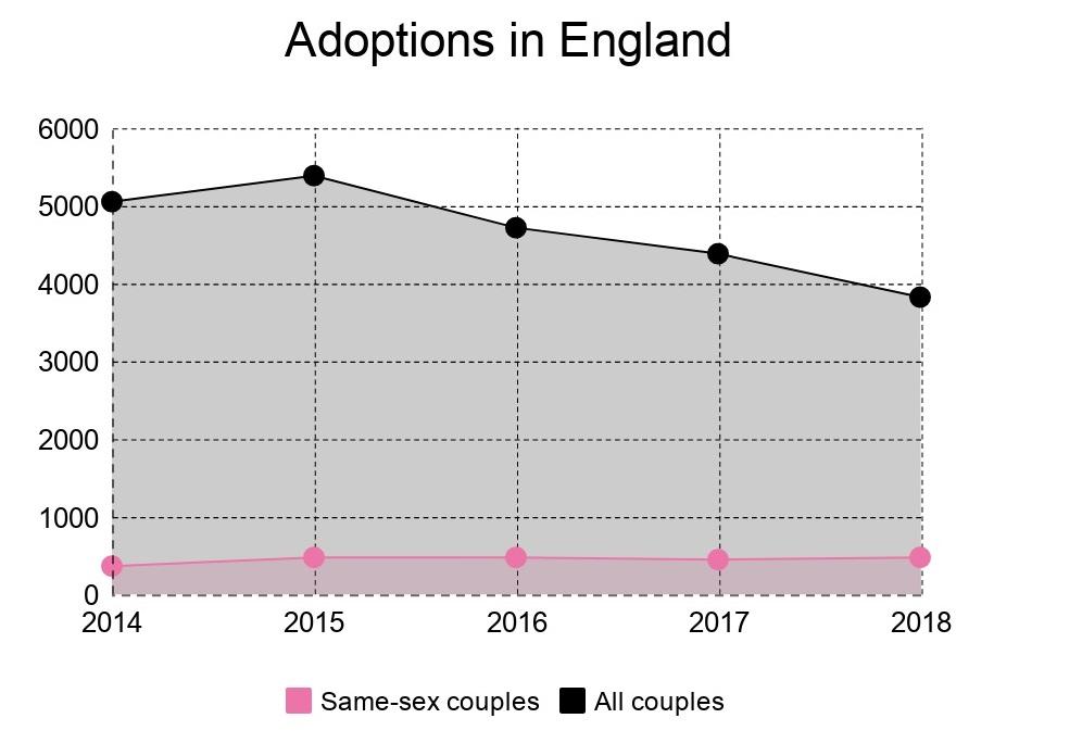 lgbt adoption statistics 2018