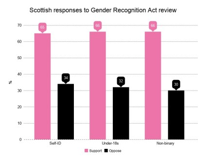 A chart shows support for self-ID laws in Scotland