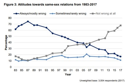 A Government Equalities Office graph shows historical opinions about gay sex