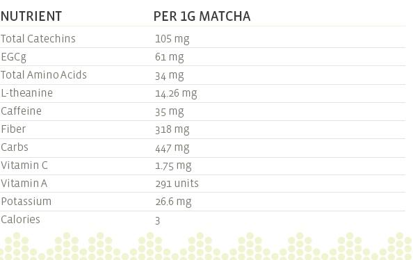 nutrition_info_matcha_tea1