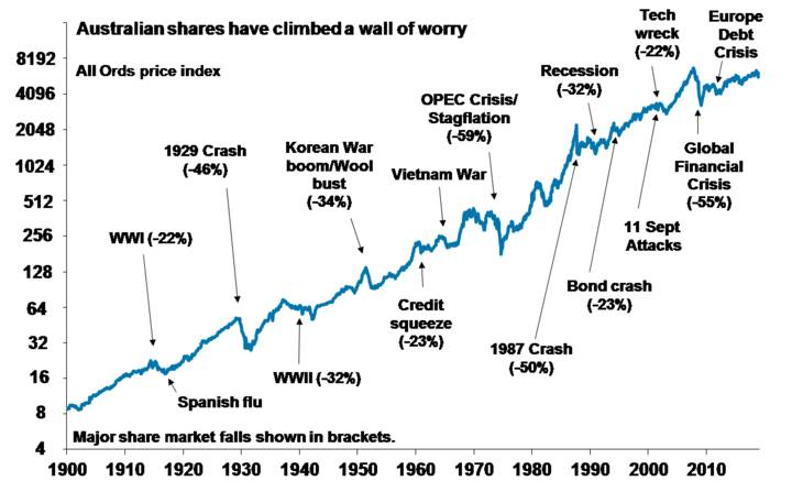 5 great charts on investing... why they are particularly