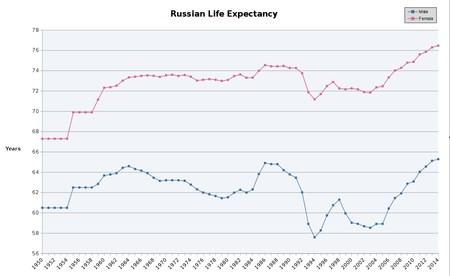 Questa immagine ha l'attributo alt vuoto; il nome del file è russia-aspettative.jpg