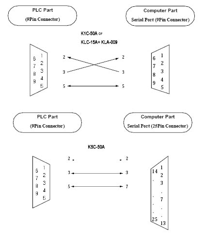 rj12 cat5 wiring diagram blank bone rs232 db15 great installation of db9 to get free image about