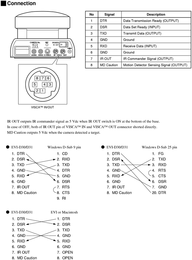 Visca Rs 232c Cable To Wiring Diagram Sony Visca Pinout Cable And Connector Diagrams Usb