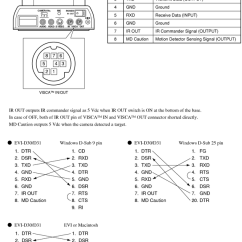 Rs232 To Rj45 Wiring Diagram Guitar 2 Humbucker Sony Visca