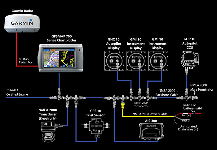 garmin usb power cable wiring diagram 06 yamaha raptor 700 19 pin nmea 0183 gpsmap pinout and connector diagrams