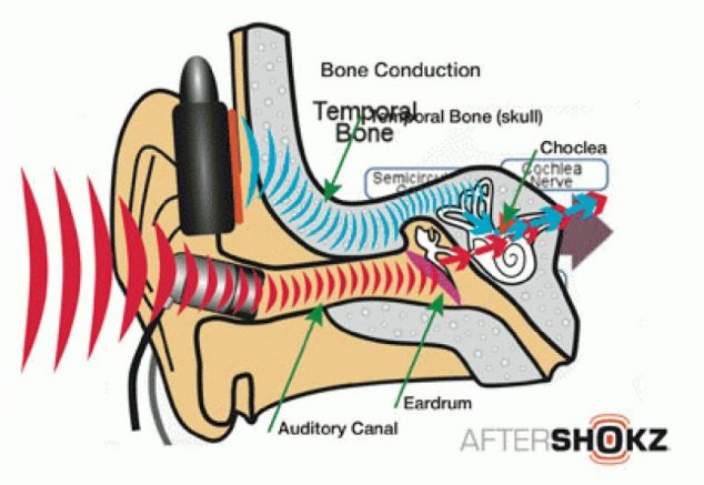 what is bone conduction technology