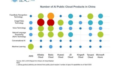 Photo of Baidu Tops China's AI Public Cloud Services Market, According to IDC Report