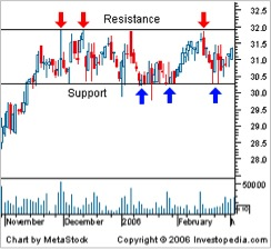 PinoyInvestor Academy - Technical Analysis - support resistance